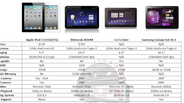 The Current Crop of Tablets (Fairly) Compared: The iPad 2, Xoom, and Galaxy Tab