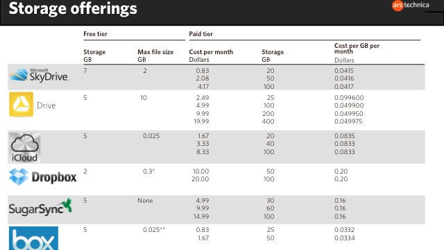 Dropbox, Google Drive, SkyDrive and Others: Pricing Per GB and More Compared in Convenient Charts