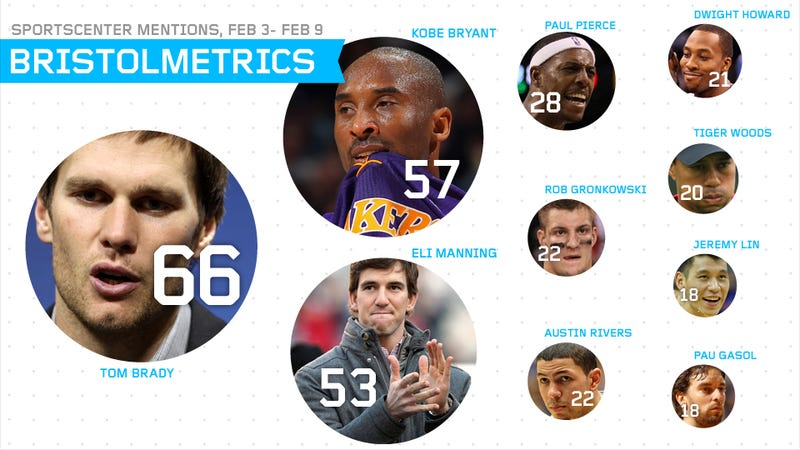 Bristolmetrics: At Least Tom Brady Beat Eli Manning In SportsCenter Mentions