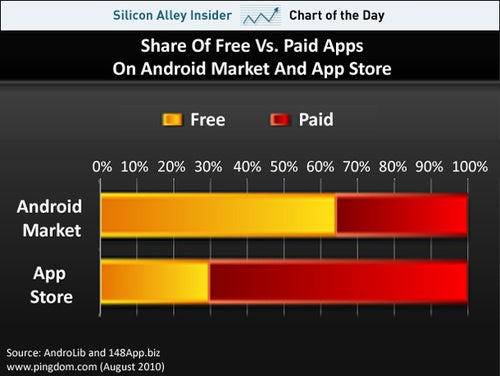 Apple's App Store Dominated By Pay Apps, Google's By Free Apps