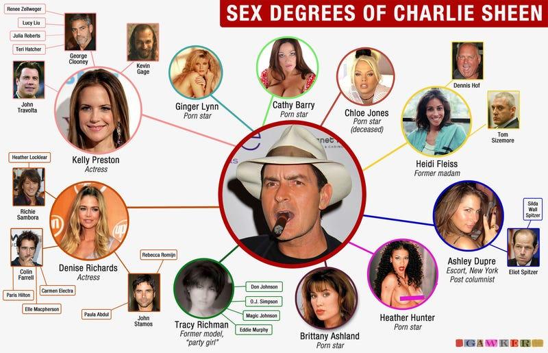 Sex Degrees of Charlie Sheen