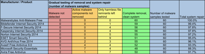 10 Malware Removal Apps Tested, Malwarebytes Comes out on Top