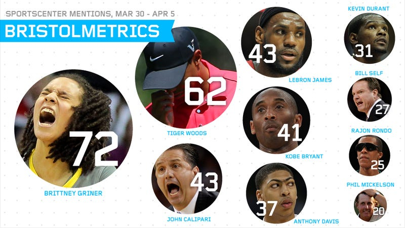Bristolmetrics: Brittney Griner Got More Mentions On SportsCenter Than Any Kentucky Wildcat