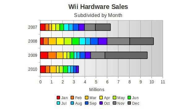 Charting The Wii's Decline In The US