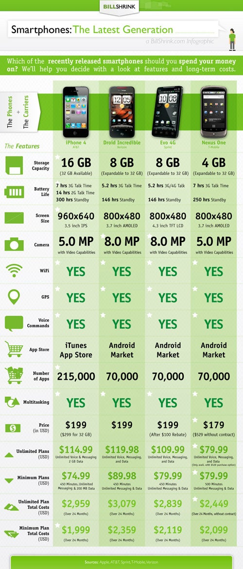 iPhone 4 and the Top Android Phones: Compared on Cost-to-Own and Features