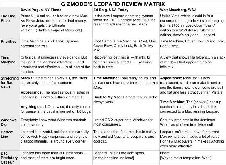 Our Leopard Review Matrix