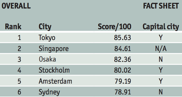 10 of the Safest Major Cities Around the World