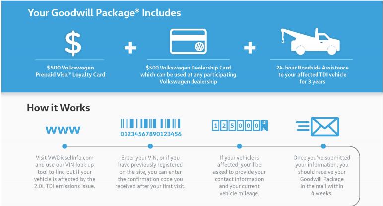Volkswagen Dieselgate Owners: You're Getting Gift Cards So Please Be Satisfied