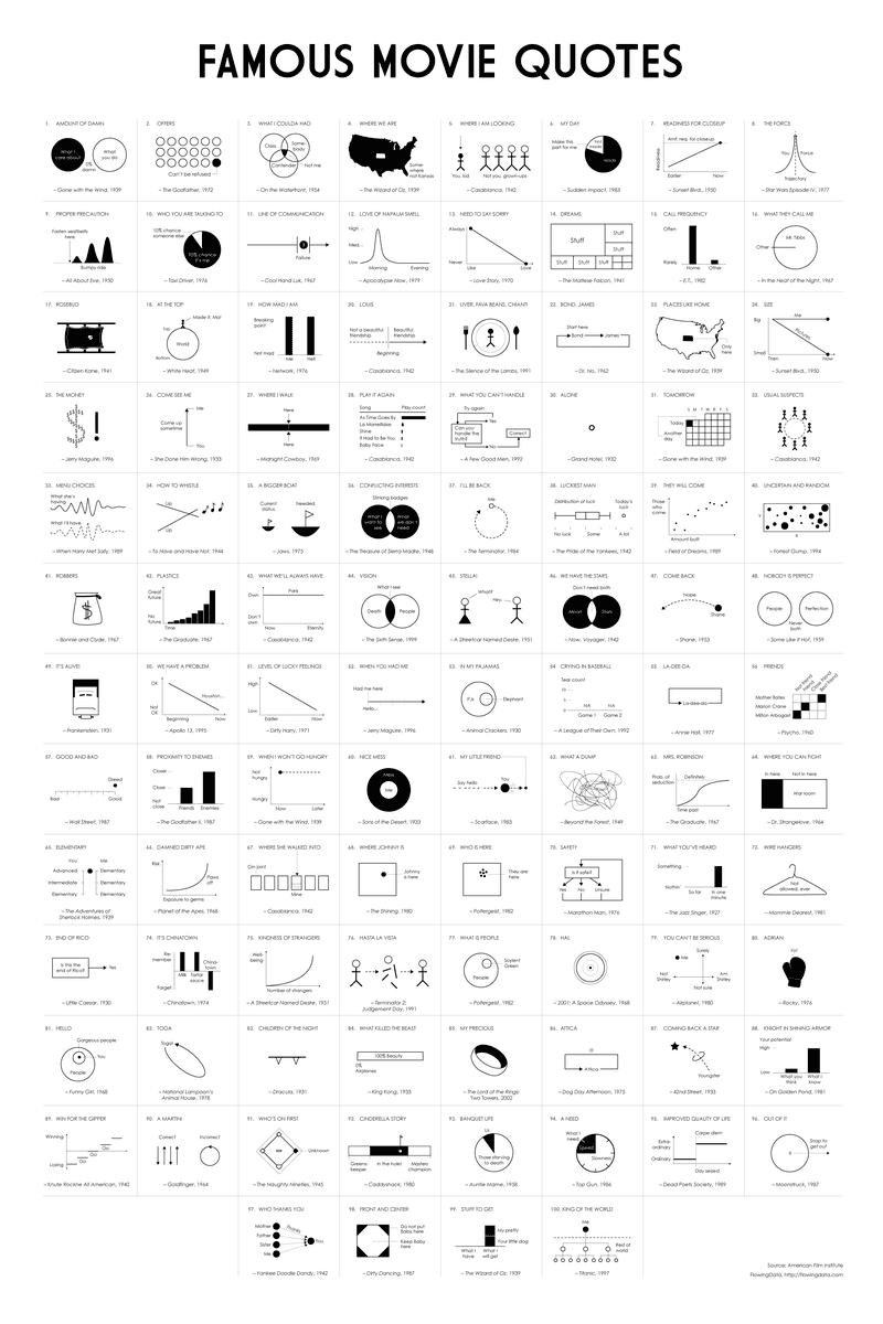 100 Famous Movie Quotes as Charts