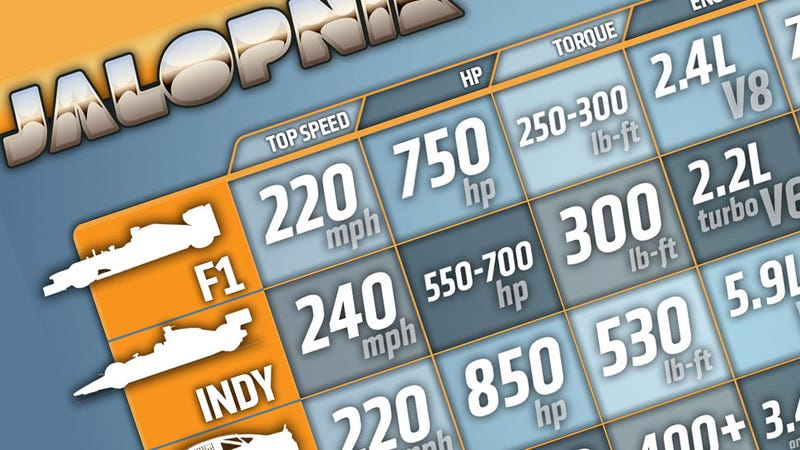 INFOGRAPHIC: How Do The World's Race Cars Compare With Each Other?