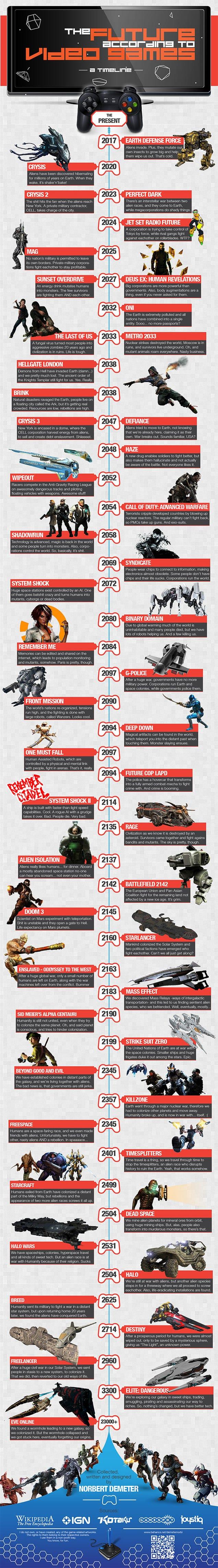The Future Of Video Games [Infographics] Tương lai hoang tàn của Trái Đất sẽ như thế nào trong Video Game 1