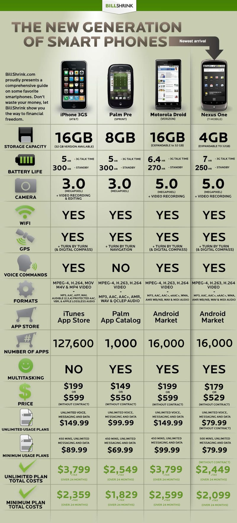 Nexus One vs iPhone 3GS vs Droid vs Pre: The Definitive Comparison
