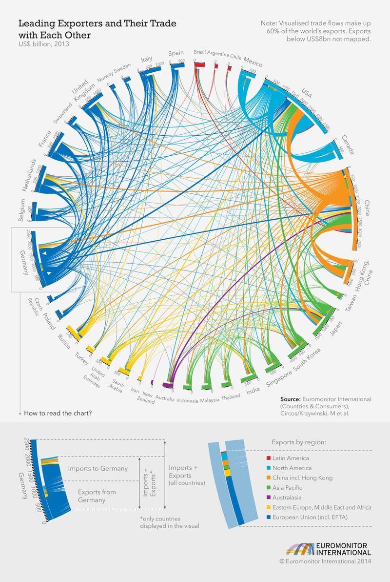One Chart Showing Who Trades With Who In The World