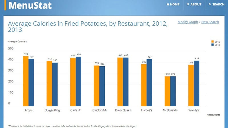 MenuStat Compares Nutrition in Dishes at the Most Popular Restaurants