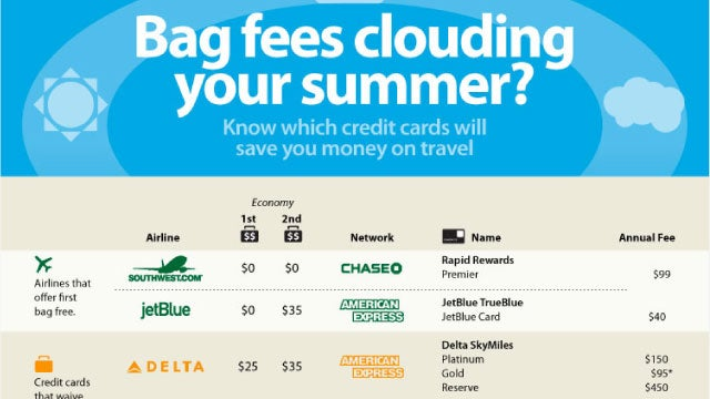 Compare Airline Baggage Fees and Airline Credit Card Rewards in One Handy Infograph