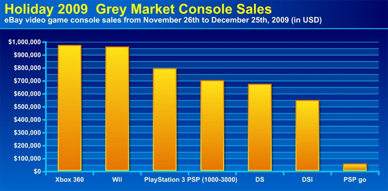 The 2009 eBay Holiday Video Game Grey Market Report