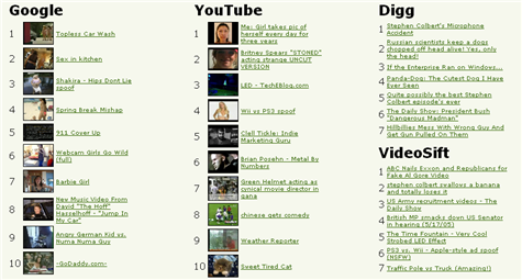 Track popular videos with the Internet TV Charts