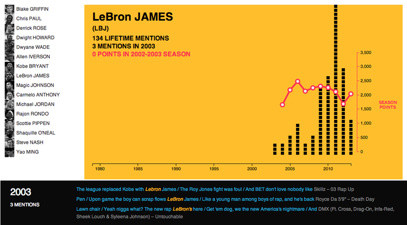 The 12 Best Sports Infographics Of 2013