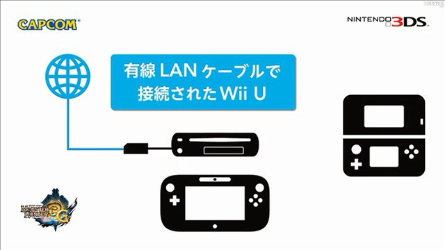 This New App Turns Your Wii U Into A Network Router For Your 3DS (For Monster Hunter 3G)