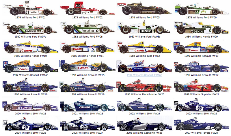 Every F1 car livery ever in one place