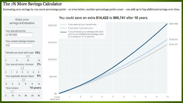 The 1% More Savings Calculator Shows How Just a Little More Savings Can Mean a Lot More Money