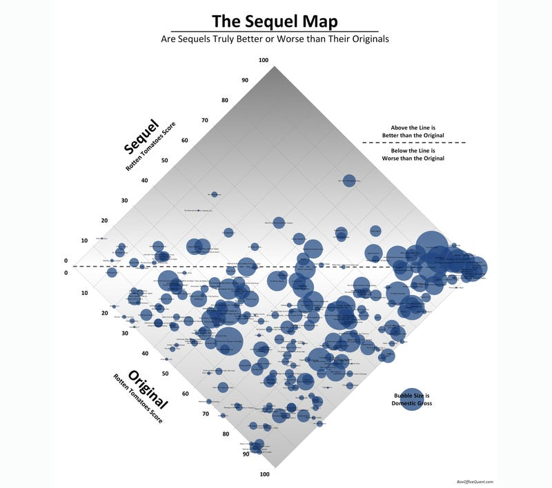 The Great Movie Sequel Debate Visualized