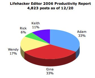 Geek to Live: Lifehacker Zeitgeist