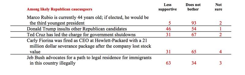 Poll: Iowa Republicans Love That Ben Carson Is an Inexperienced Lunatic