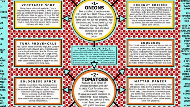 yvm14iwvrartmqptvdtk Top 10 Food Infographics to Hang in Your Kitchen or Save to Your Phone