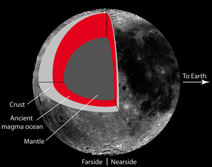 What created such enormous craters on the Moon's nearside?