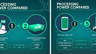 El poder de la Ley de Moore explicado en un sólo gráfico