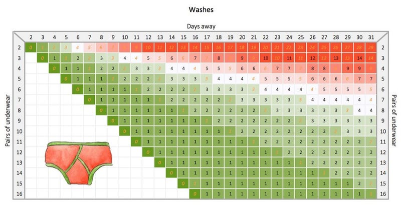 This Chart Tells You Exactly How Much Underwear You Should Pack