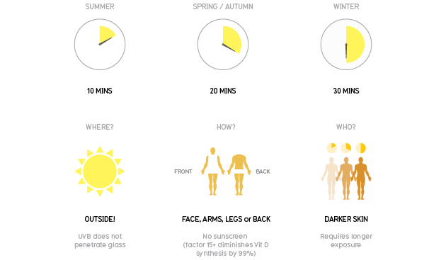 "Vitamin D Explainer Tells How Much ""Good"" Sun You're Missing"