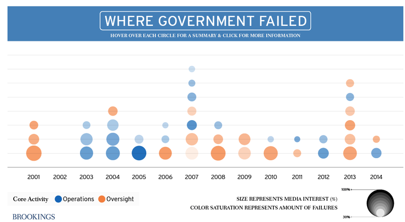 The ​Government Is Failing More Frequently, And Here's Why