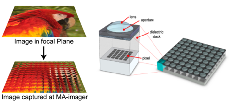 New Camera Chip Design Can Take Photos in 3D