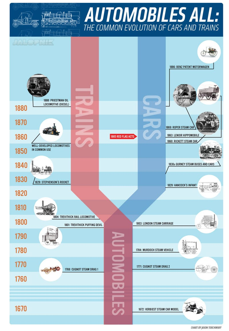 This Timeline Is Total Proof That Cars And Trains Are Both 'Automobiles'