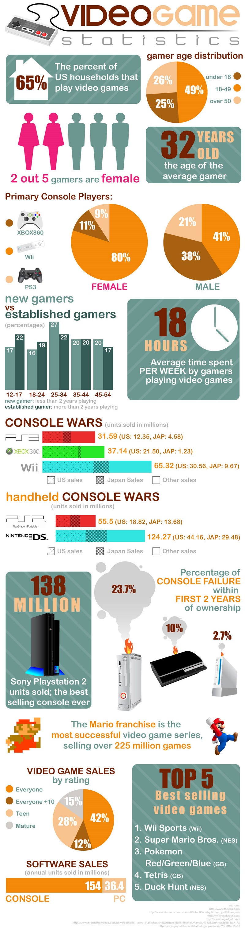 Video Game Statistics At A Glance
