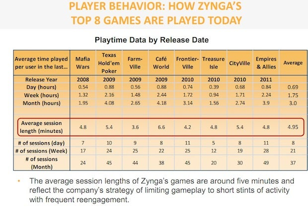 You are Changing. Three out of Ten Xbox 360 Gamers Are Now Also Zynga Gamers
