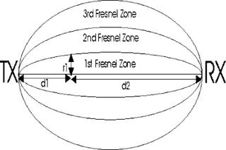 Futurama Physics: The Secrets of Fresnelling
