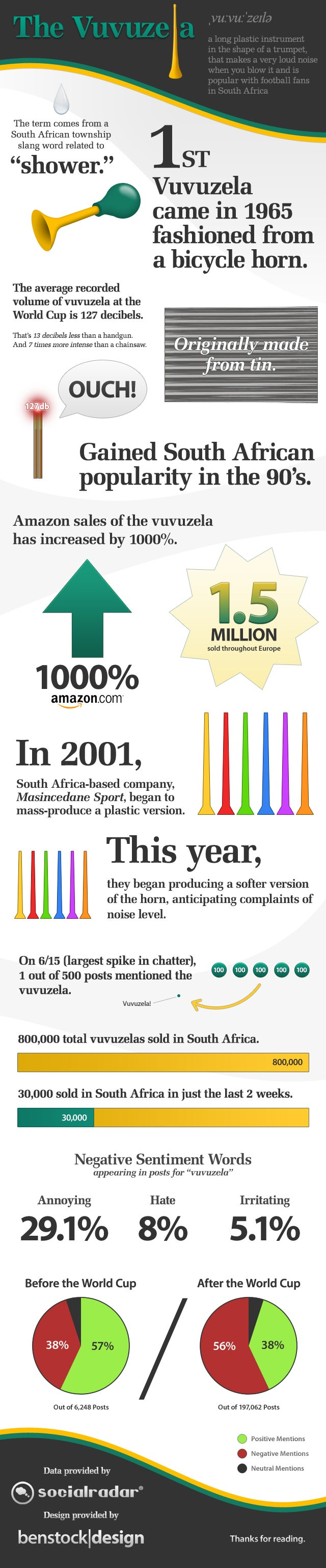 Vuvuzela Infographic Goes Behind the BZZZZZZZZ