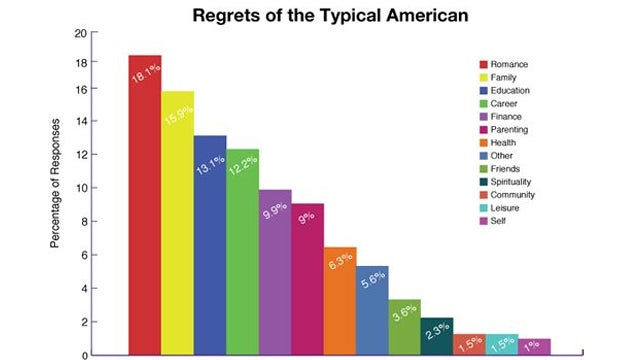 Love Is What Americans Regret Most