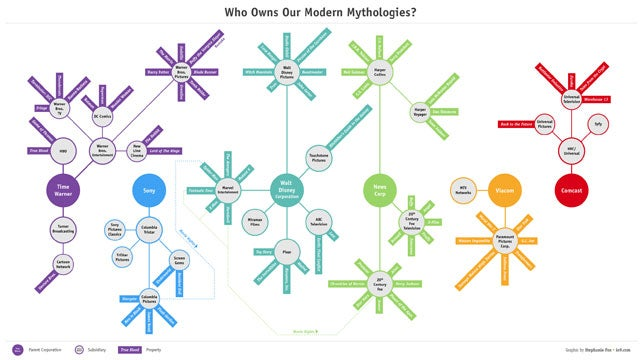 Chart: Who owns our modern myths and legends?