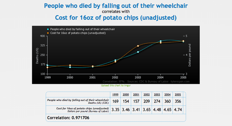Our New Favorite Website: Spurious Correlations