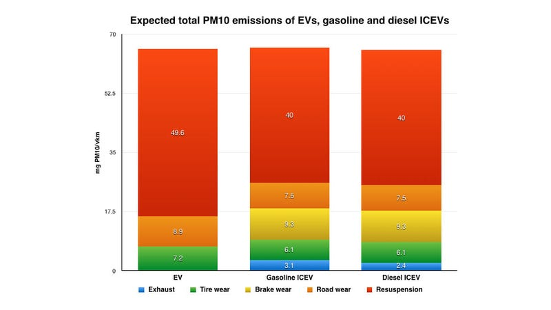 Electric And Hybrid Cars Might Produce As Many Toxins As Diesels