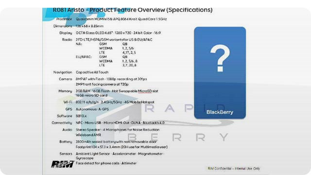 BlackBerry Has a Mystery Quad Core 2GB RAM Superphone in the Works