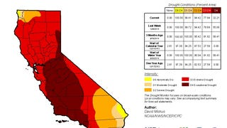 California Sees A Big Drop In Drought Severity