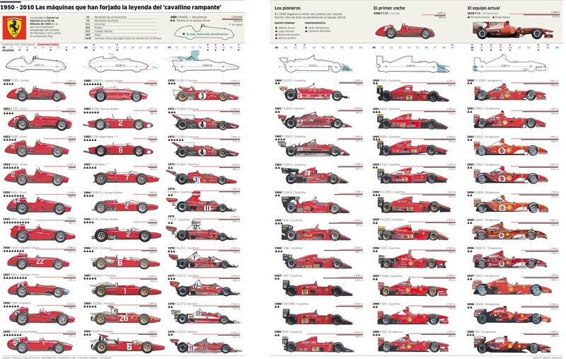 60 Years Of Ferrari Evolution