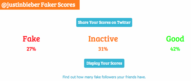Who Really Has the Most Fake Twitter Followers?