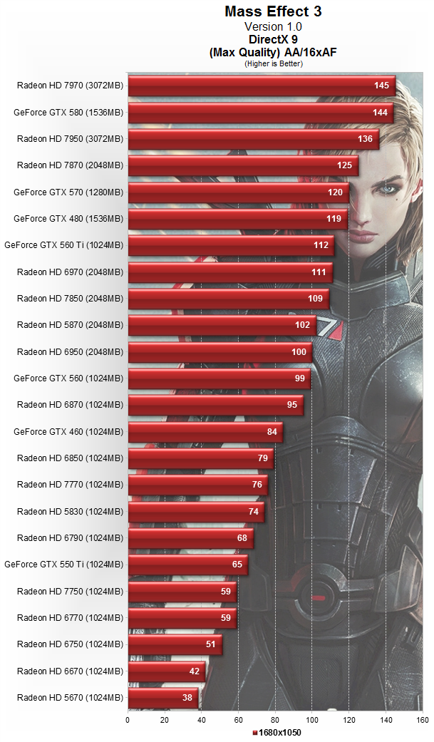 Which PC Hardware Best Contributes to Mass Effect 3's War Effort?