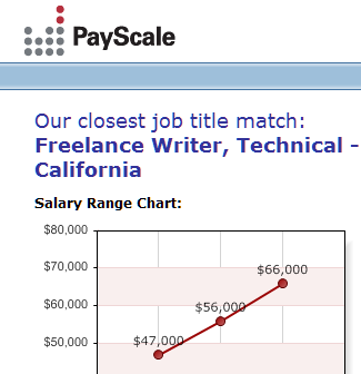 Find out what you should be making at PayScale